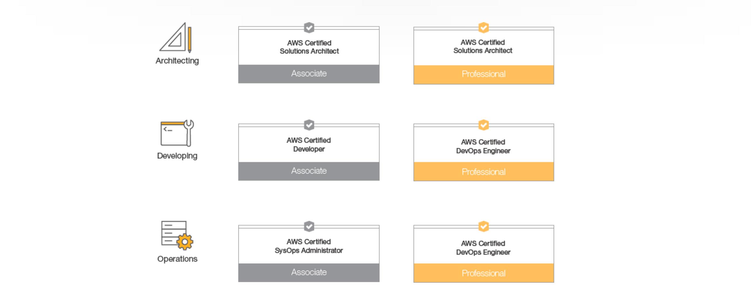 AWS助理架构师认证考经
